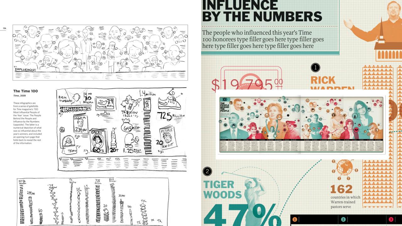 Infographic illustrators needed me video