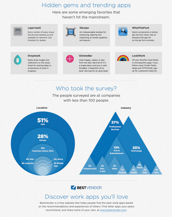 Co design infographic of the day