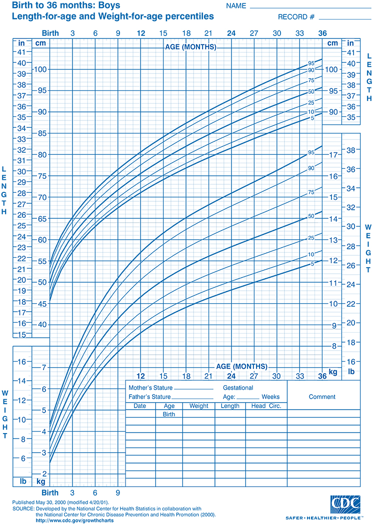 Fenton growth chart pertamini fenton growth chart nvjuhfo Choice Image