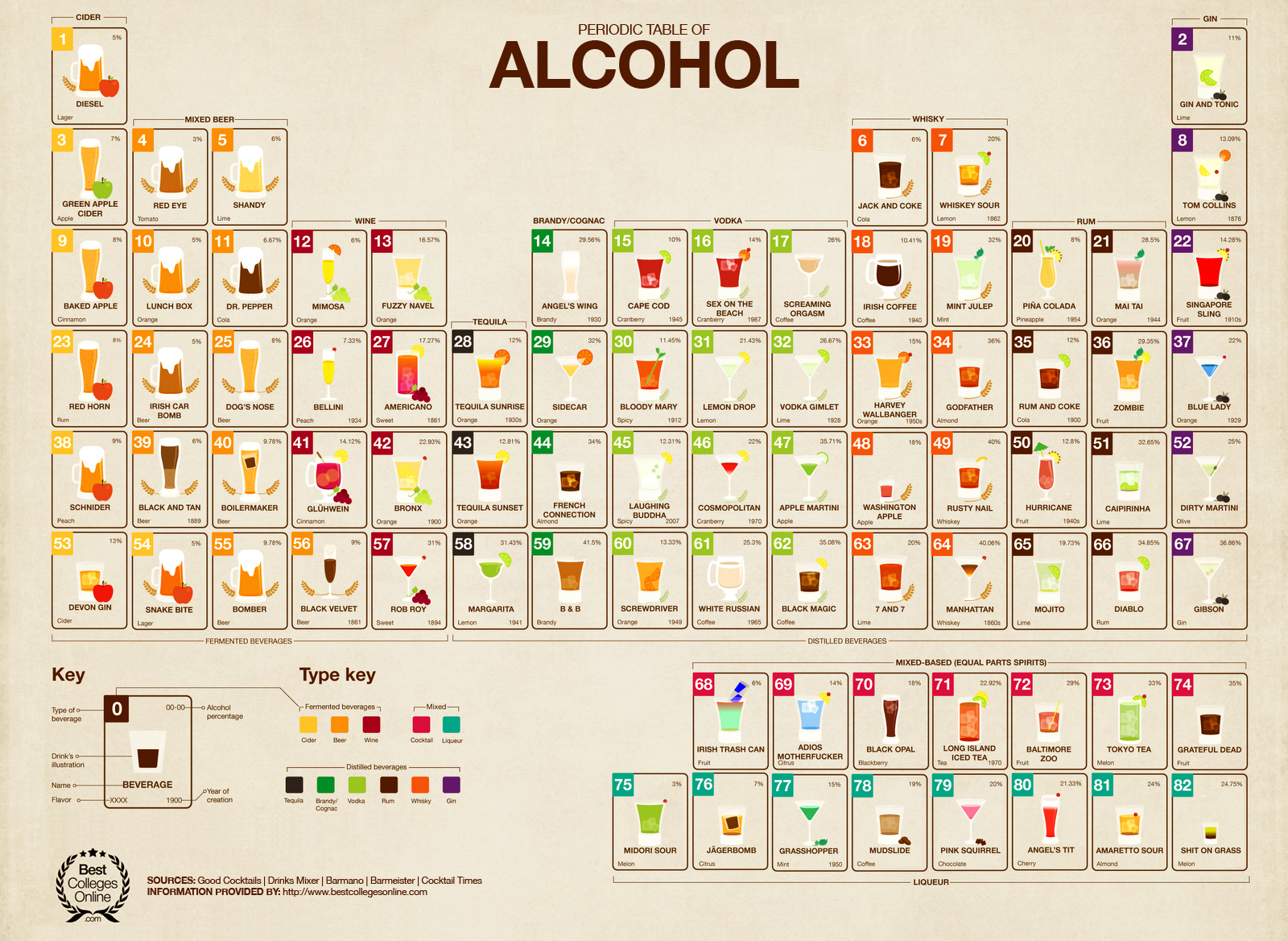 Infographic the periodic table of alcohol is the ultimate cocktail pr gamestrikefo Gallery