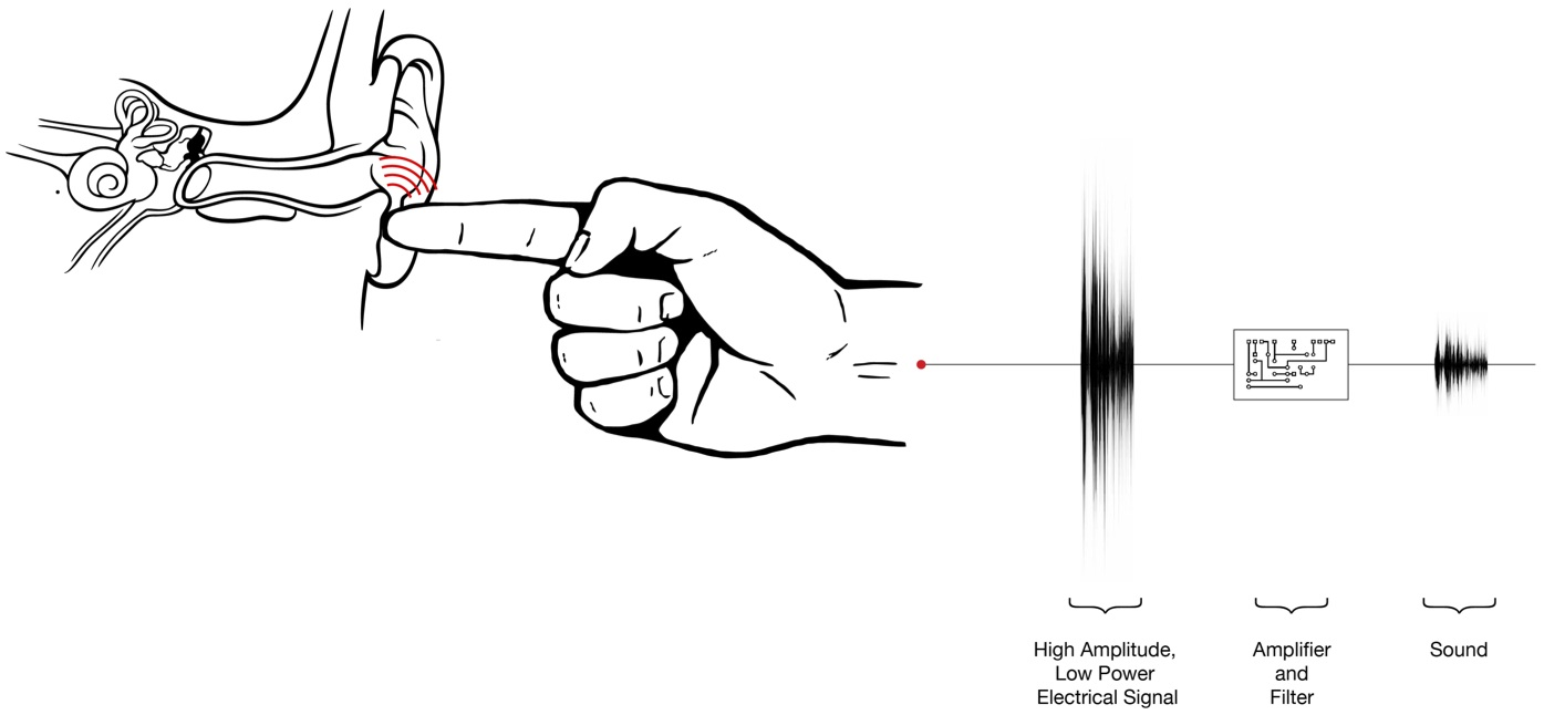 Disney Created A Microphone That Turns Your Body Into A Walkie-Talkie