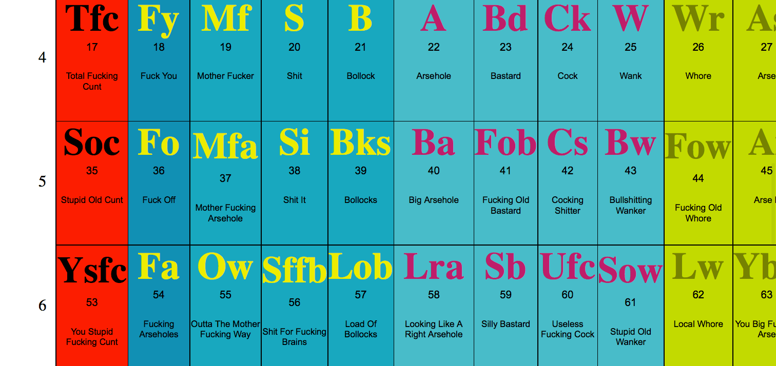 Make words with periodic table images periodic table images words with the periodic table gallery periodic table images make words with periodic table image collections gamestrikefo Image collections