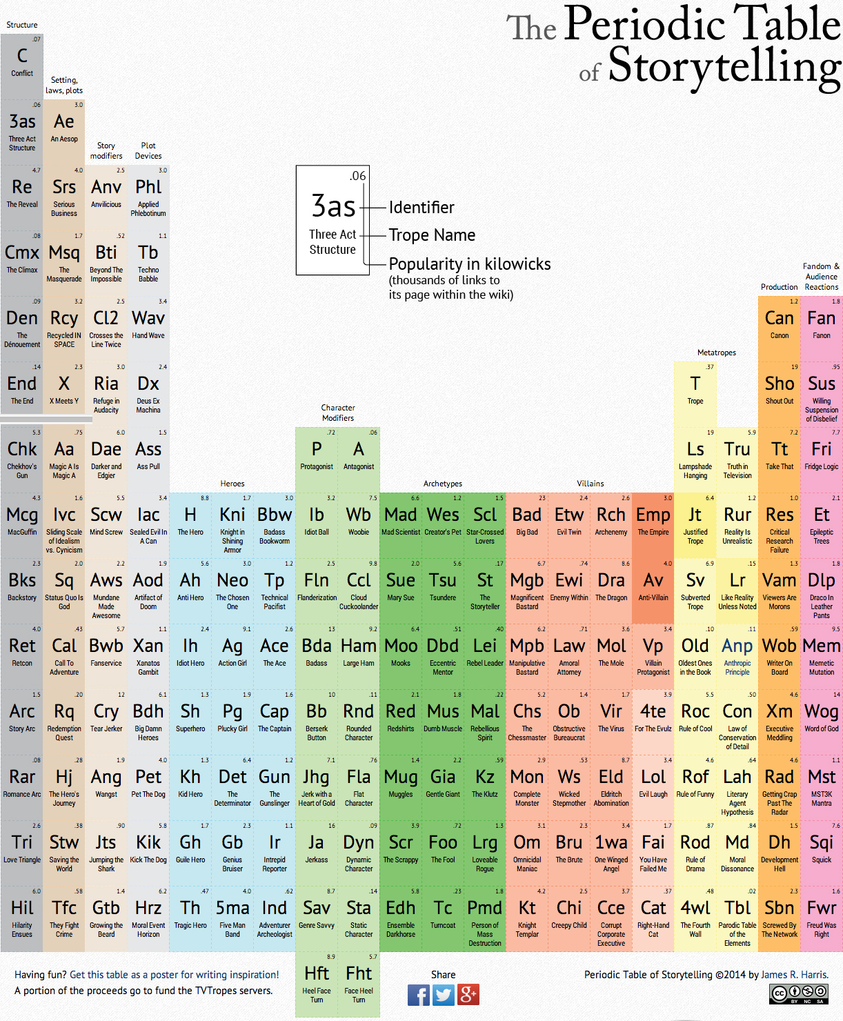Who put together the periodic table gallery periodic table images history behind the periodic table choice image periodic table images man that put together the first gamestrikefo Images