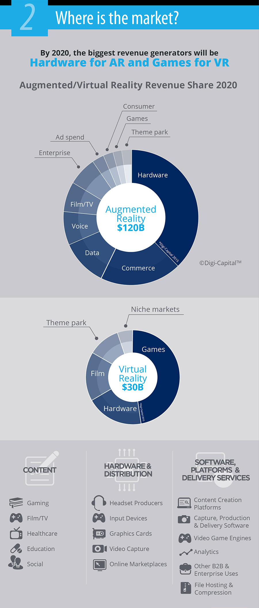 VR and Augmented Reality Will Soon Be Worth $150 Billion. Here Are The Major Players
