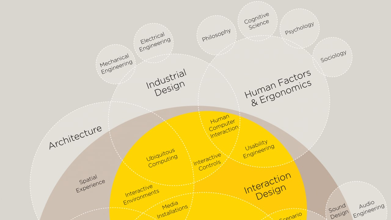 Infographic The Intricate Anatomy Of Ux Design Manual Guide