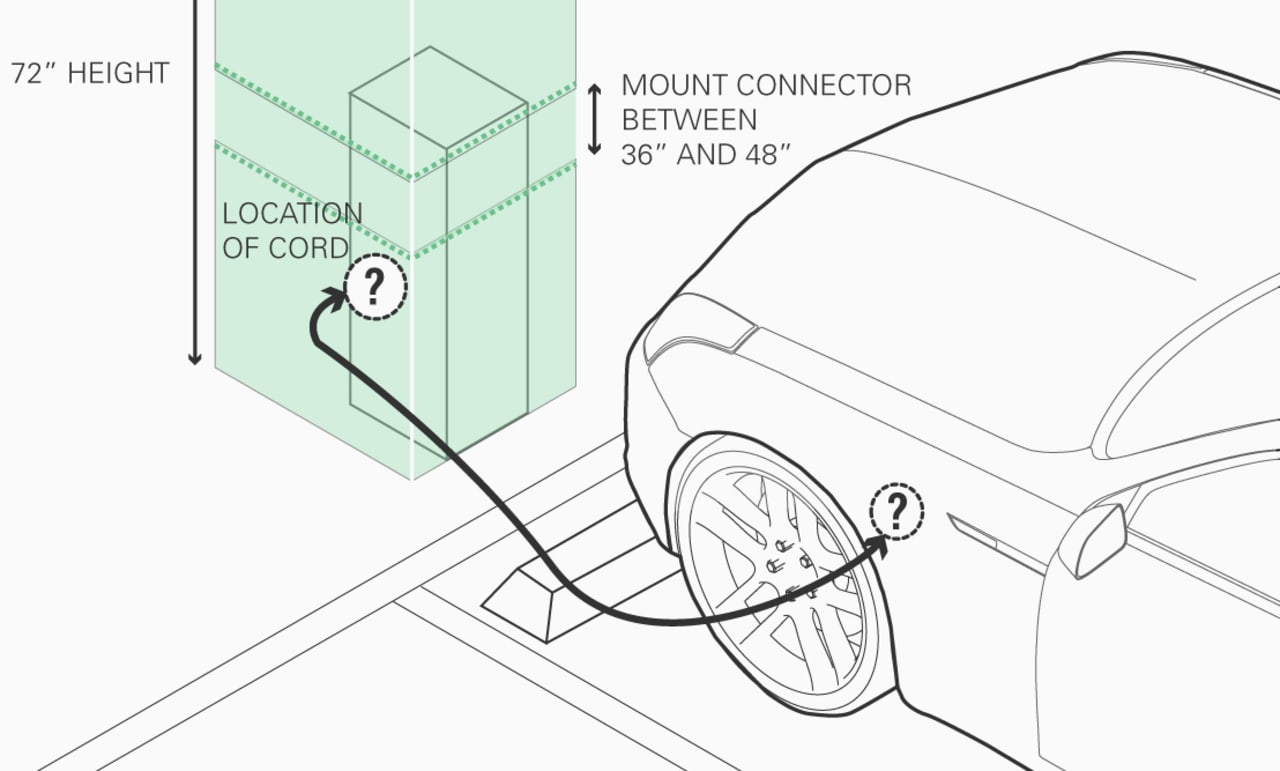 A Deeply Thought Out Plan For Ev Charging Stations