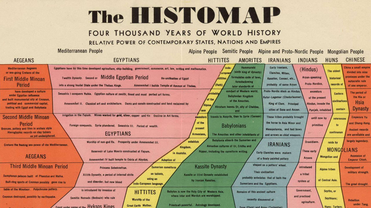 a history of earth in western world