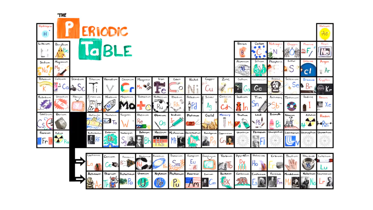Learn the periodic table in seconds with this catchy song urtaz Image collections