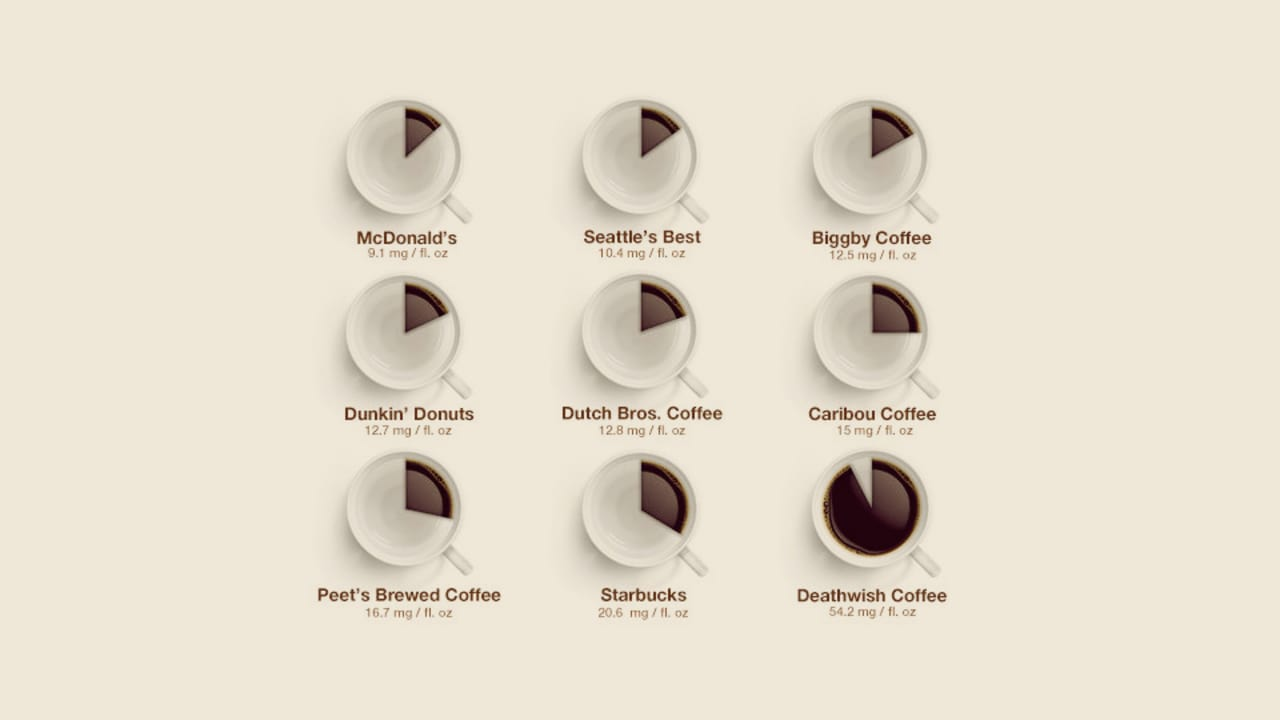 Caffeine Quantified: Your Favorite Coffee Chains Ranked, Weakest to Strongest