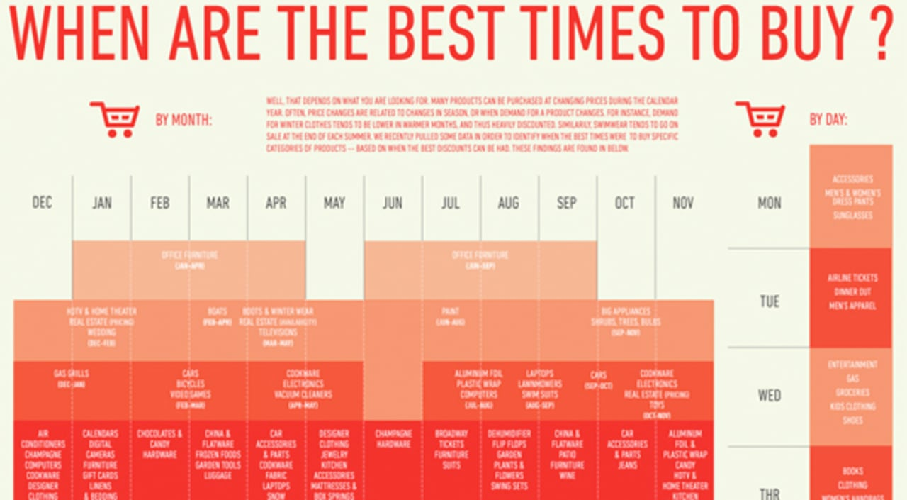 infographic of the day when s the best time to buy a computer a car. Black Bedroom Furniture Sets. Home Design Ideas