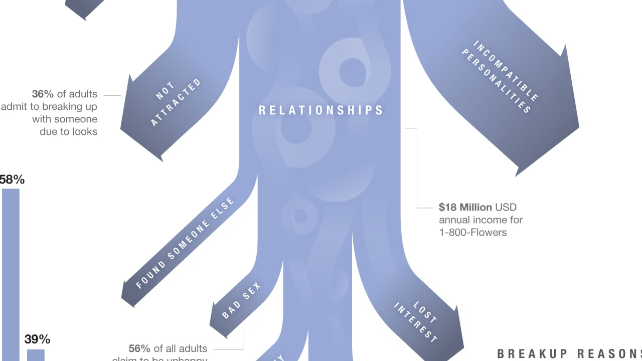 Infographic: This Is How Your Relationship Will Likely End
