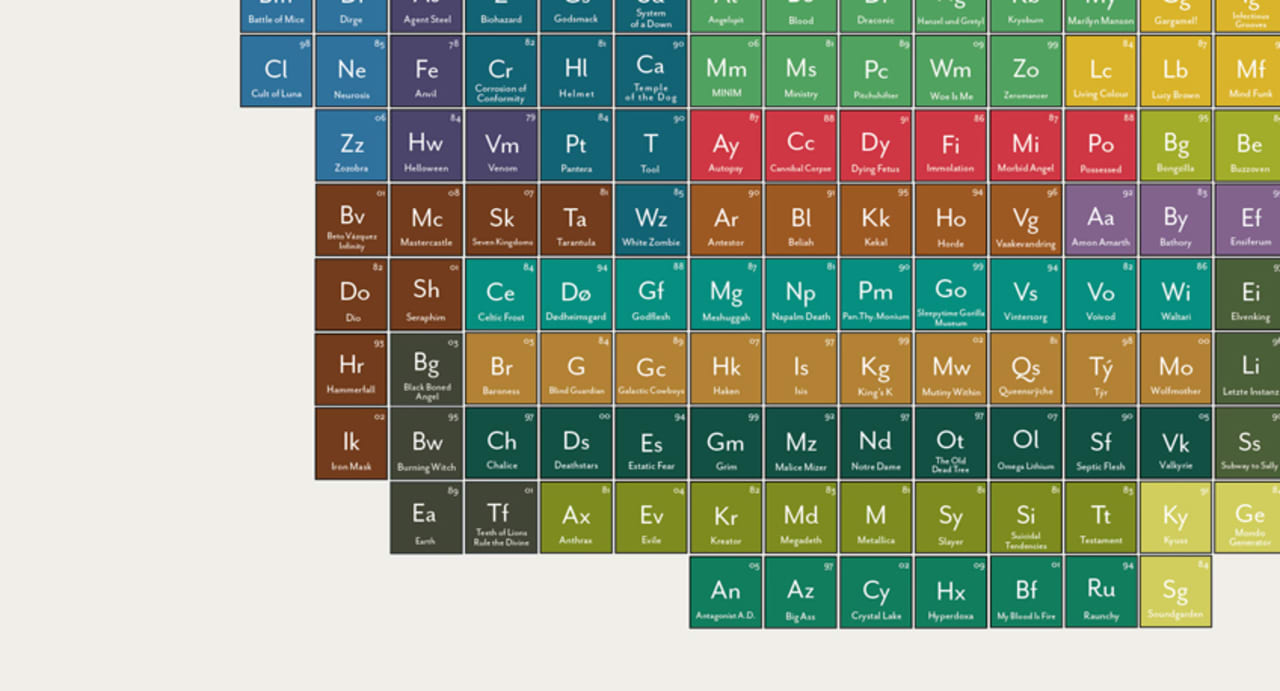 Infographic of the day the periodic table of heavy metals gamestrikefo Image collections