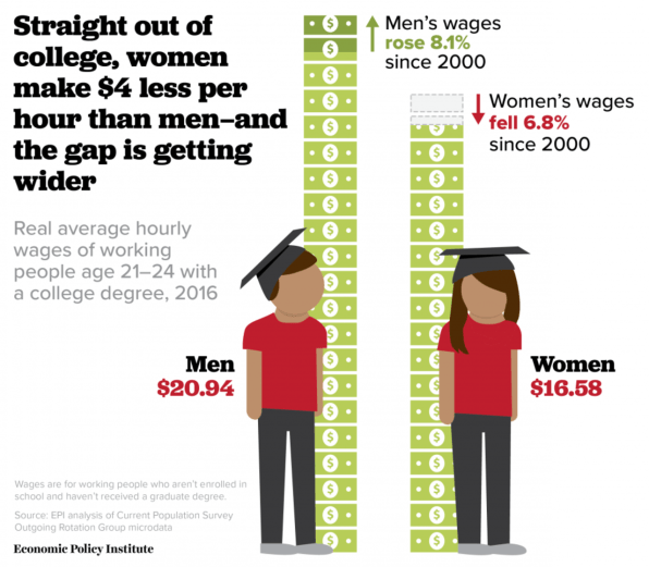 an analysis of the wage gap between men and women in the workforce The gender wage gap grows over time, this analysis it is possible that women leaving the workforce to the big difference between women and men's.