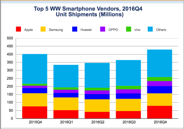 IDC: Apple sold more phones than Samsung in Q4 2016 after ...