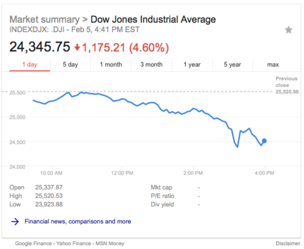 Stock market madness: The Dow Jones just suffered its worst point drop