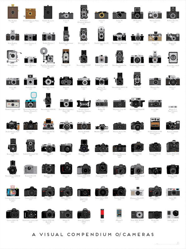 Infographic: A Timeline Of The 100 Most Important Cameras Ever Made