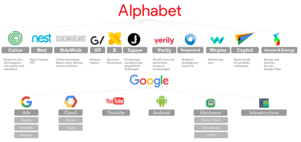 Will Alphabet S New Structure Make Google S Business More