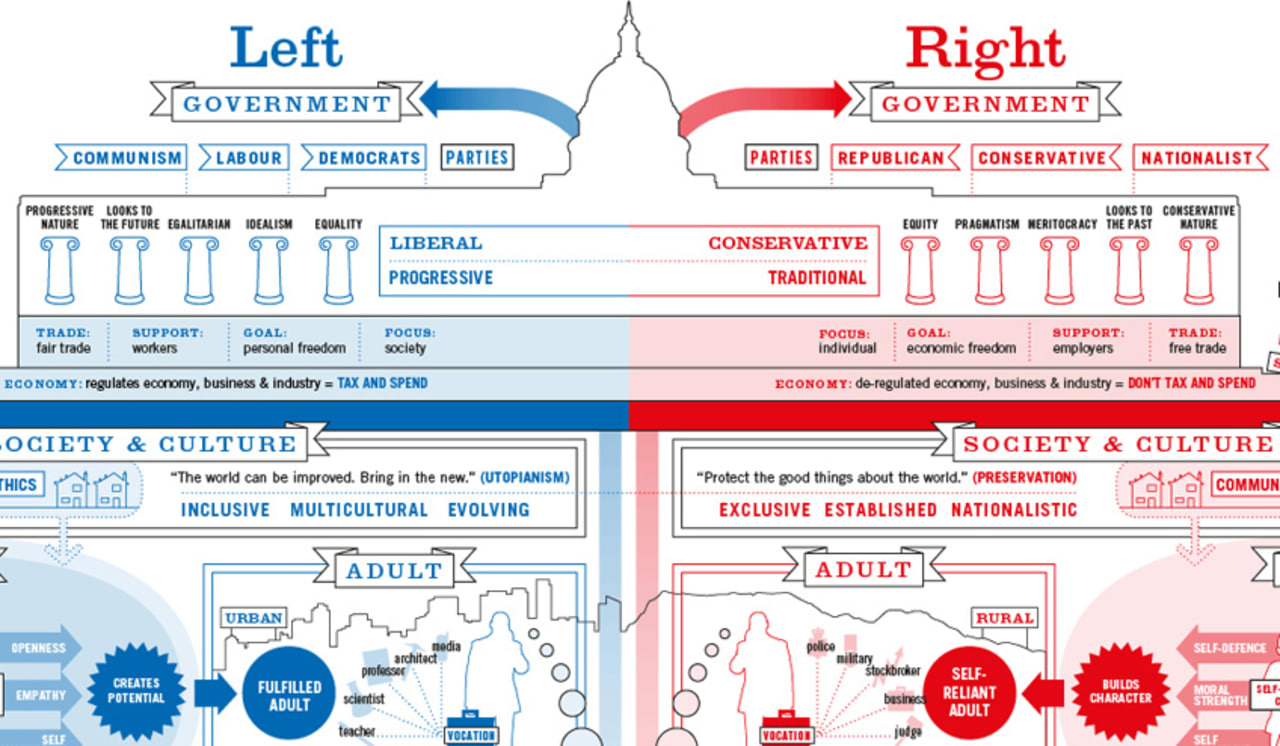 Infographic of the day liberals and conservatives raise kids differen