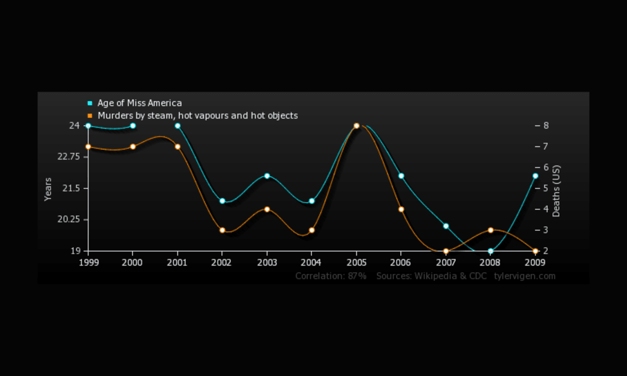 Hilarious Graphs Prove That Correlation Isn't Causation