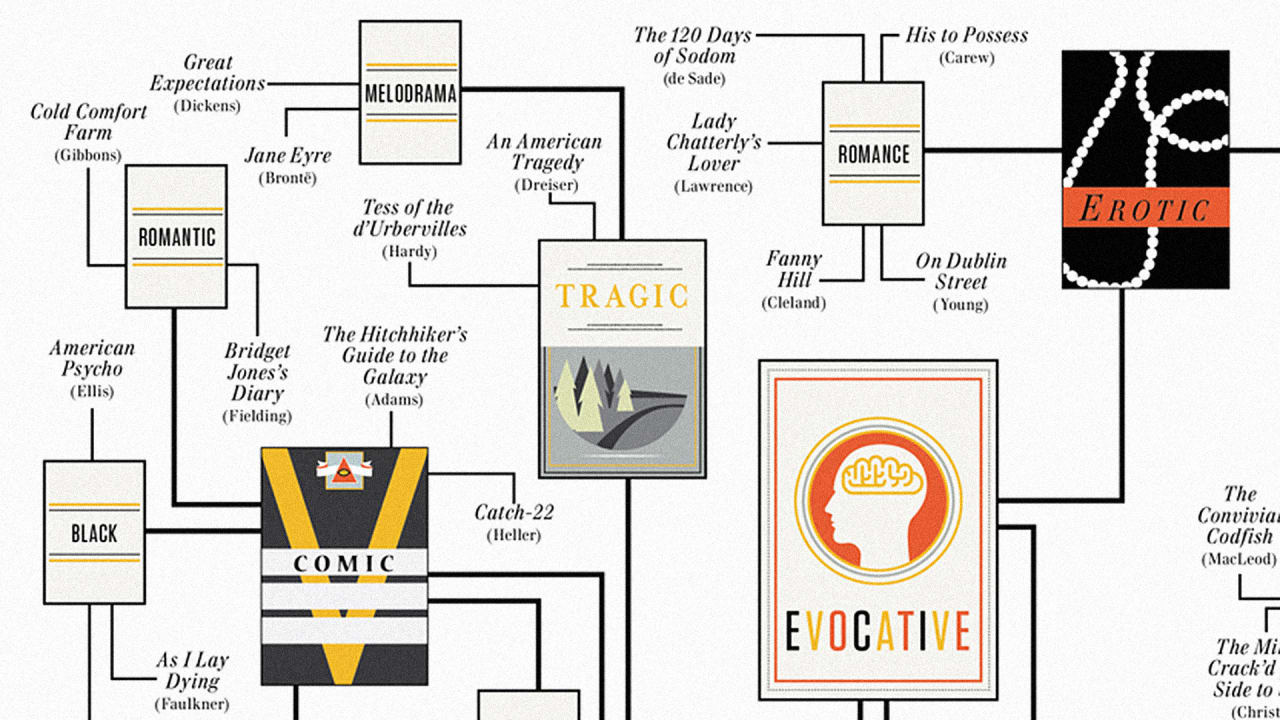 A Guide Through The Labyrinth Of Literary Fiction