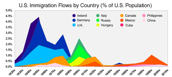This Reality Check Animation Maps Two Centuries Of US Immigration