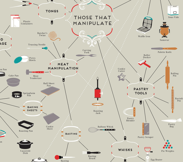 Infographic A Map Of Every Cooking Utensil You Could Ever