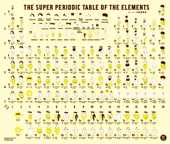 See the elements of the periodic table drawn as people you might also like urtaz Choice Image