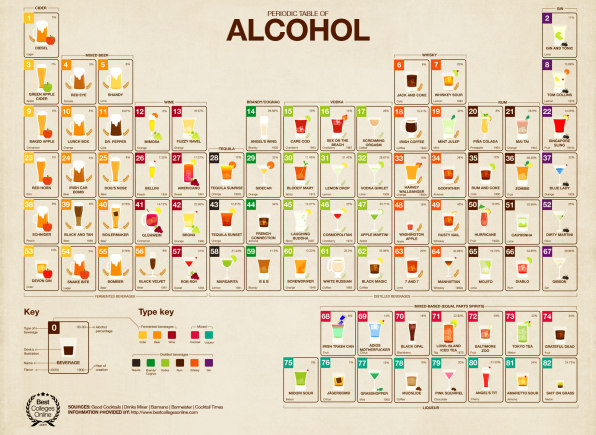 Infographic the periodic table of alcohol is the ultimate cocktail pr the periodic table of alcohol then is less of a checklist every frosh needs to make their way through before spring break and more of an informational urtaz Images