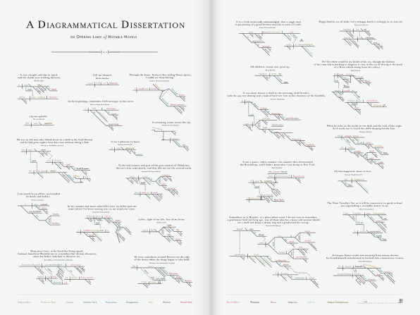 Infographic dissecting the opening lines of 25 famous novels so what can you extract from all the lines and branches of sentence diagramming for visual learners especially it can serve as a profound tool for ccuart Images