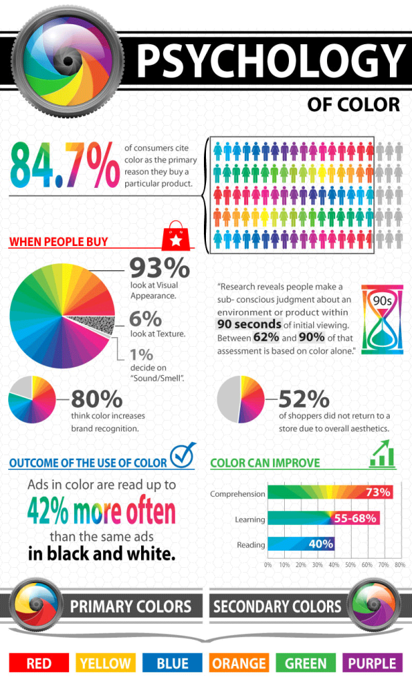 Take a look at WebPageFX's infographic about the psychology of color to see  what each color says to your customers: