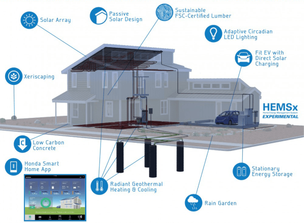 Designed To Be Energy Efficient Anyway, The House Produces More Power Than  It Consumes, Which Means Its Owner Could Actually Make Money From The Power  ...