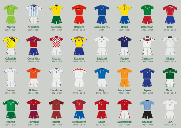 revisit the best and worst world cup uniforms through the