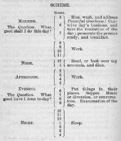 The Morning Routines Of The Most Successful People Pg Wodehouse Author And Humorist