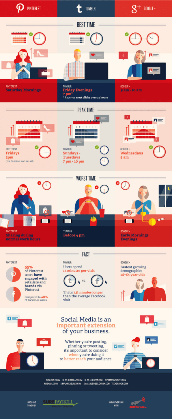 The best and worst times to post on social media infographic pinterest is for daydreaming and weekends jeuxipadfo Gallery