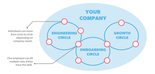 Here S Why You Should Care About Holacracy