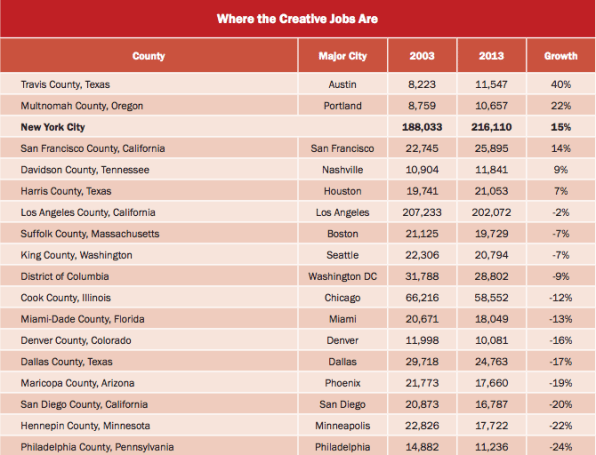 The u s cities where creative jobs are thriving for Creative jobs berlin