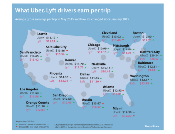 This Is How Much Uber And Lyft Drivers Make In Different Cities - The 10 best cities to use uber