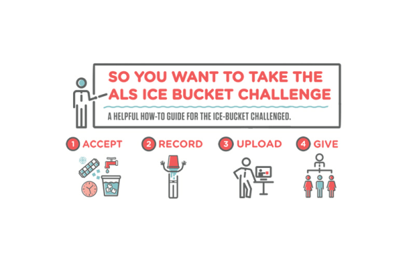 an analysis of the success of the als ice bucket challenge Or justin timberlake maybe you've taken the ice bucket challenge [] skip to content the 'ice bucket challenge': a case study in viral ice bucket challenge, als ice bucket challenge and strike digiday newsletter get digiday's top stories every morning.