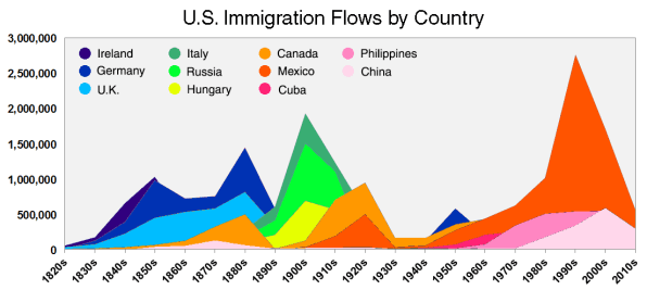 regardless of which side people stand on i think its important to keep in mind our history it wasnt that long ago that we all came over as immigrants