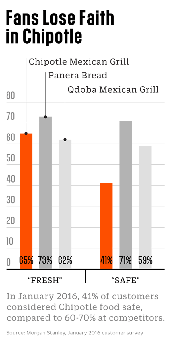 Chipotle Eats Itself