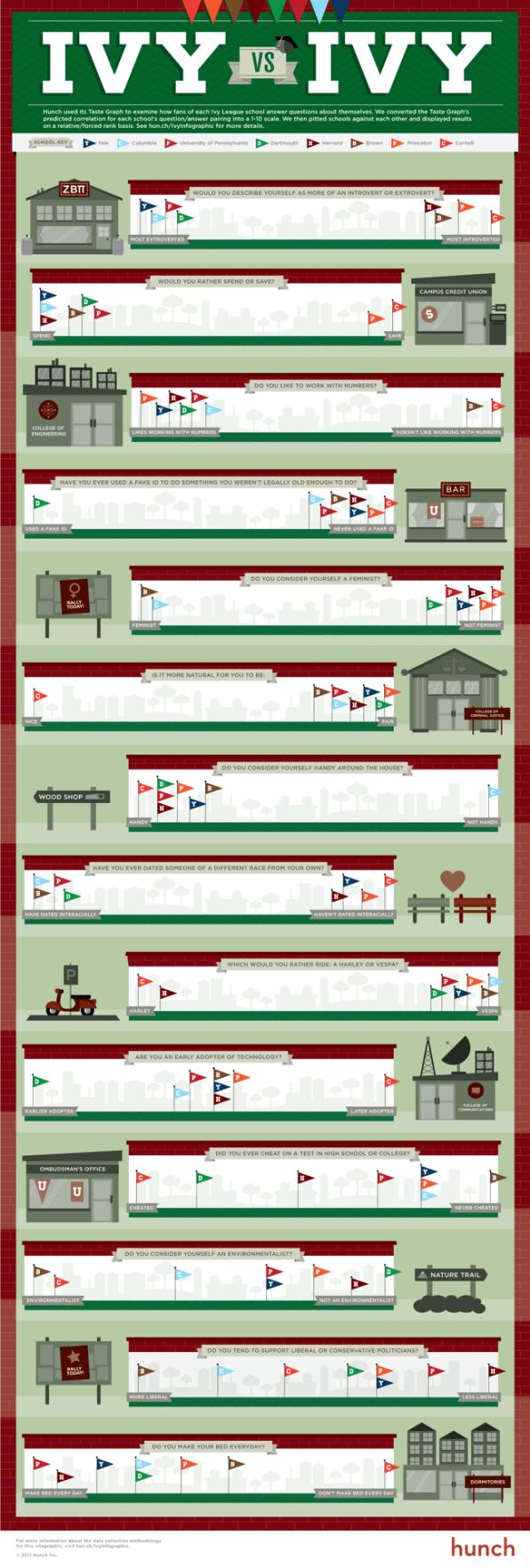 Ivy League Graphic Design