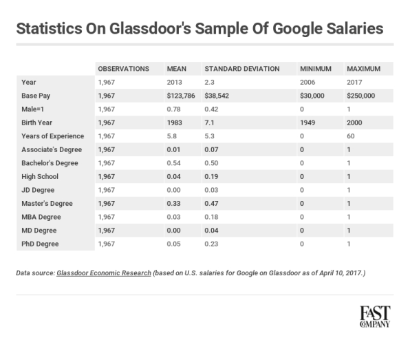 Why googles so called pay gap is really a diversity problem in disg googles pay gap planetlyrics Gallery