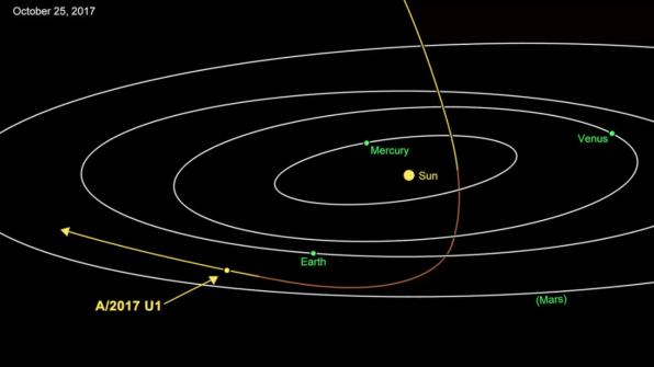 For the first time scientists have observed a visitor from interstell diagram showing the path of a2017 u1 through the inner solar system diagram nasajpl caltech ccuart Image collections