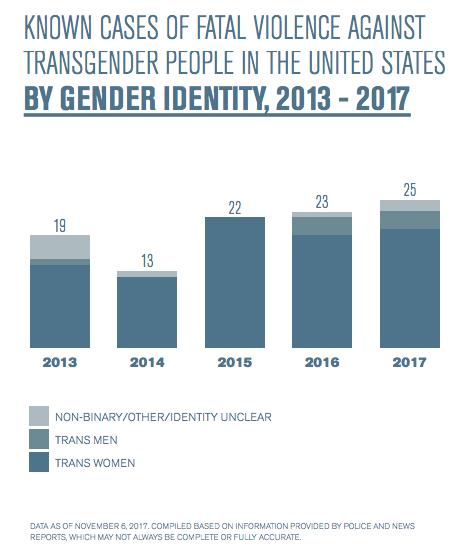 from Abel number of transsexuals in the usa