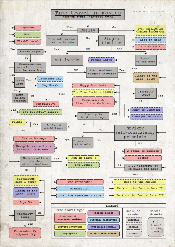 Infographic: A Flowchart Maps Time Travel In The Movies