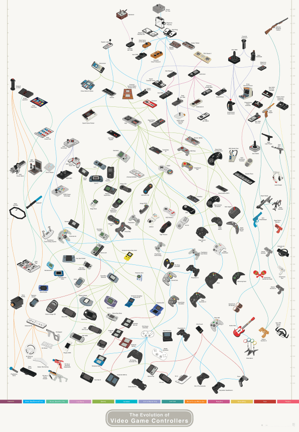 Infographic: The Amazing Evolution Of Video Game Controllers