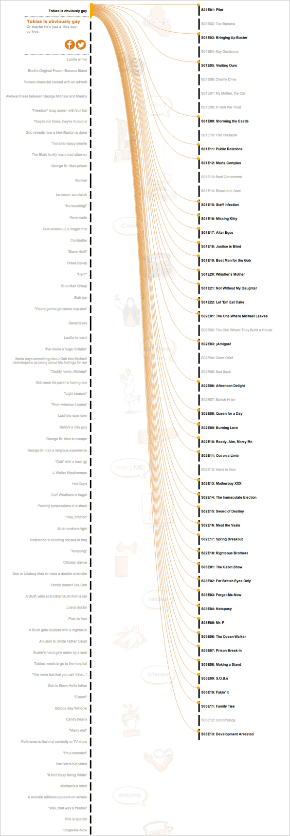 """Infographic: An Interactive Guide To The Recurring Jokes On """"Arrested Development"""""""