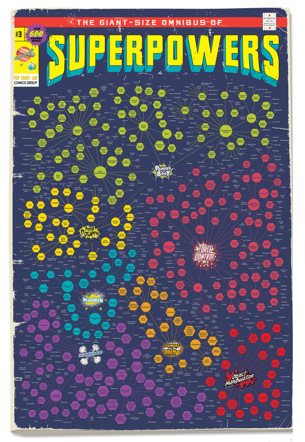 Bam! The Powers Of Your Favorite 600 Superheroes And Villains, All On One Chart