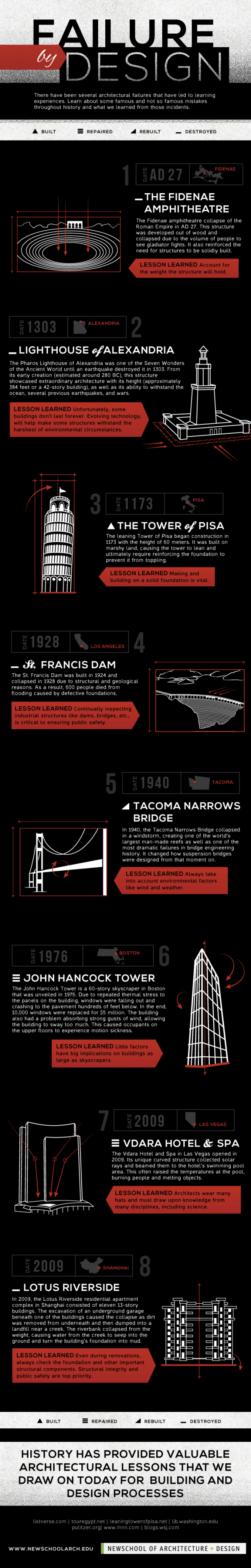Infographic: 8 Of History's Biggest Design Failures
