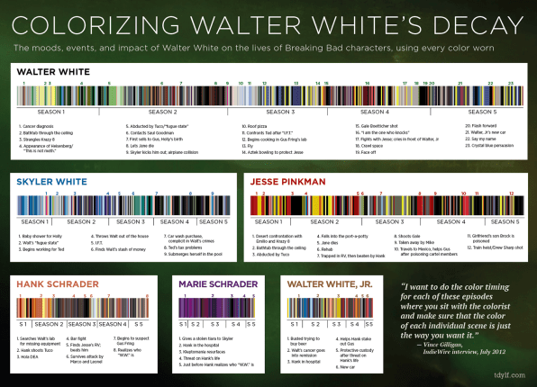 "An Epic Timeline Of Wardrobe Colors In ""Breaking Bad"""